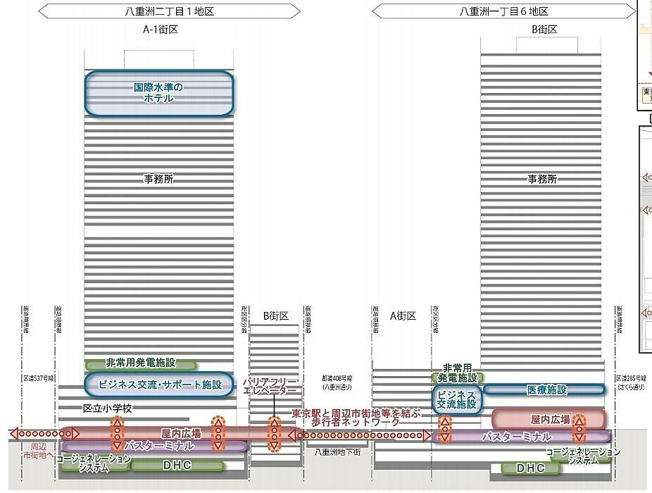 中央通り方面(東京駅と反対側)から見た断面図