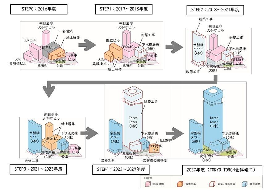 TOKYO TORCH 開発ステップ図
