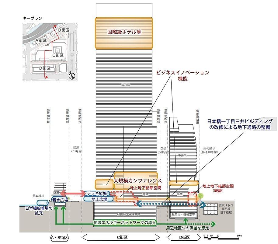 日本橋一丁目中地区第一種市街地再開発事業 断面構成図
