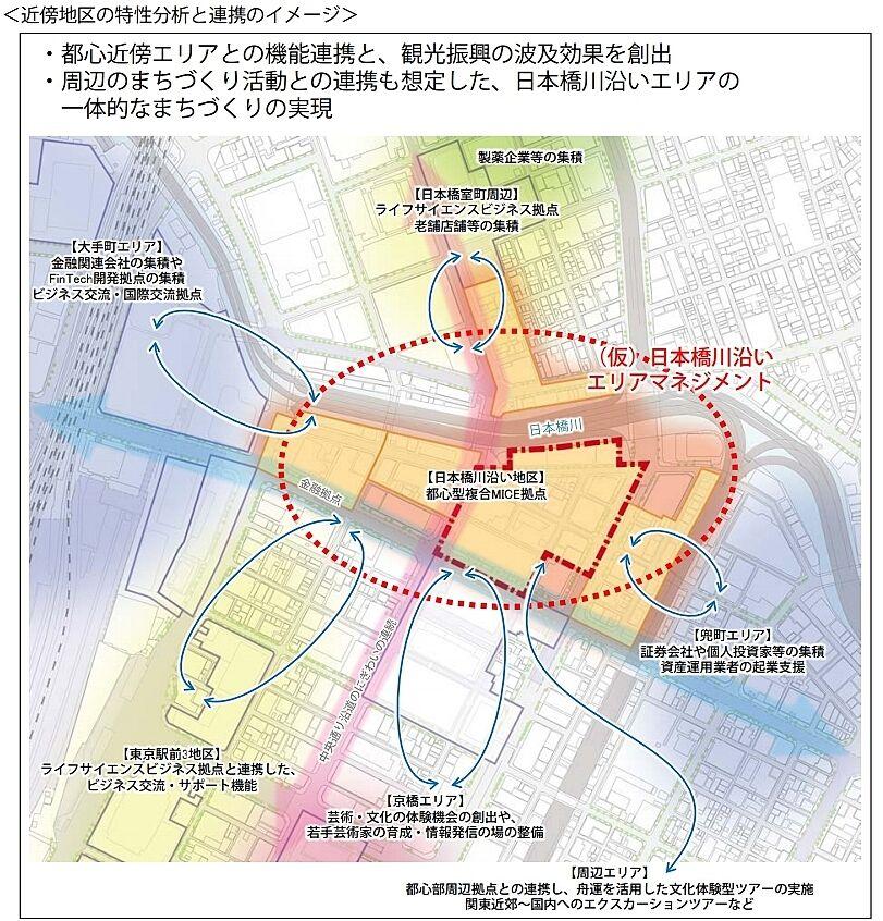 日本橋エリア 近傍築の特性分析と連携のイメージ(都市再生特別地区(日本橋一丁目中地区)都市計画(素案)の概要 p.7より)